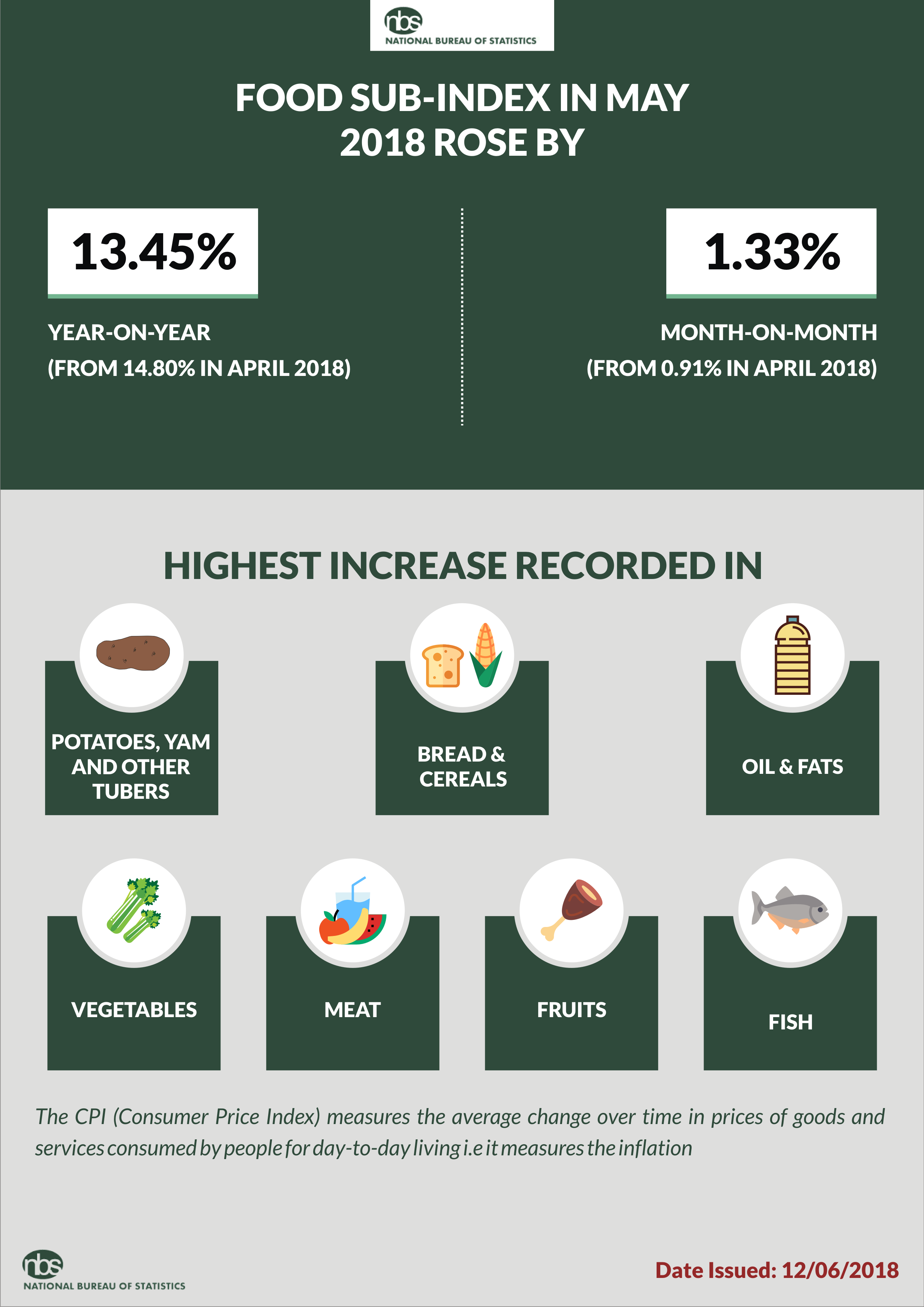 Inflation Drops to 11.61% in May 2018; 0.87% Lower Than April 2018 Rate - Brand Spur