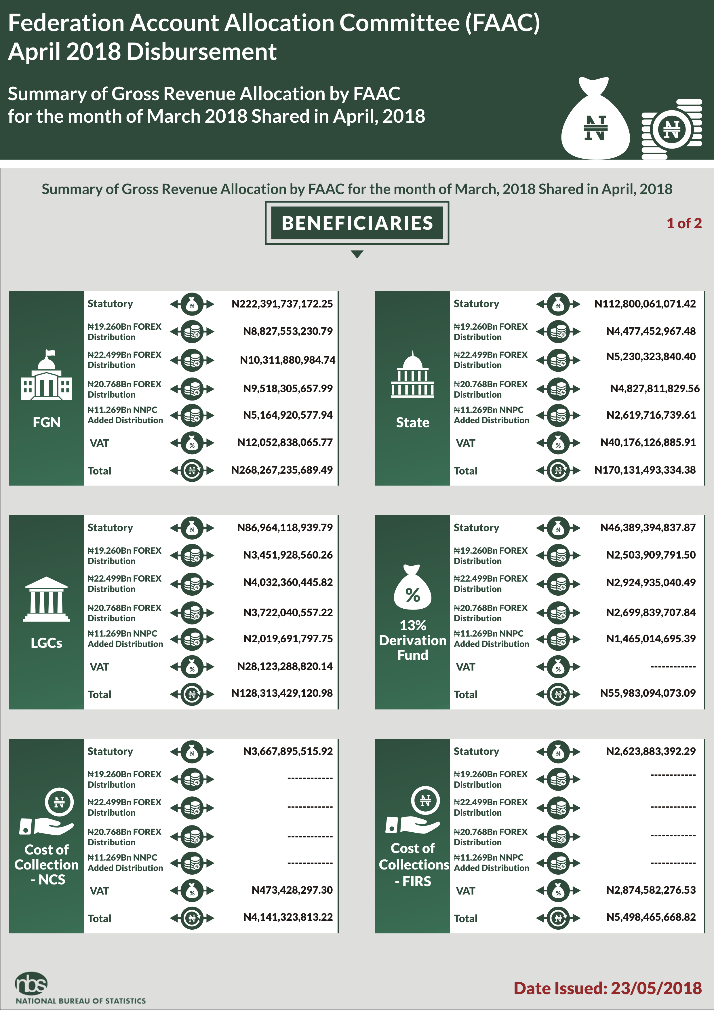 FAAC: STATES & LOCAL GOVERNMENTS RECEIVED N170.13BN & N128.32BN RESPECTIVELY IN APRIL 2018 - Brand Spur