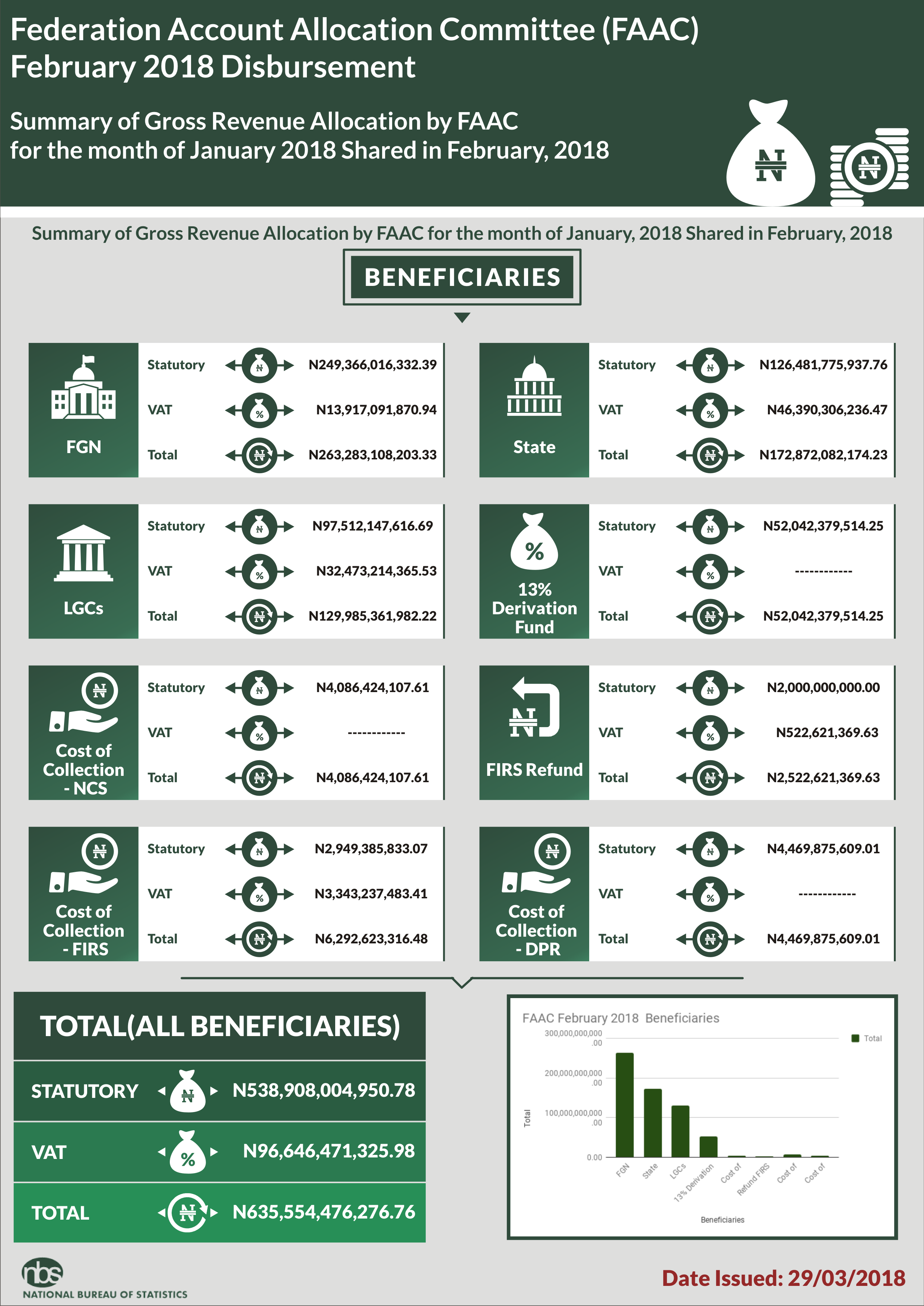 STATES & LOCAL GOVERNMENTS RECEIVED N172.87BN & N129.99BN RESPECTIVELY FROM FAAC IN FEBRUARY 2018 - NBS - Brand Spur